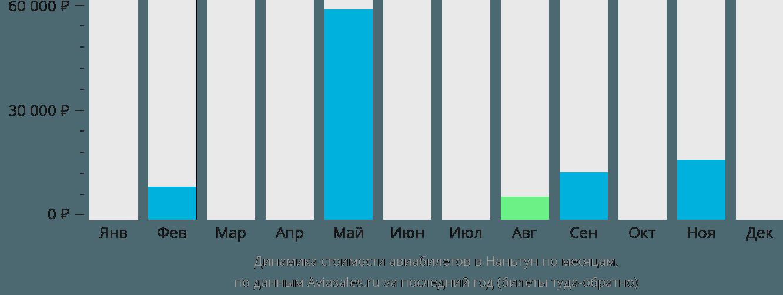 Динамика стоимости авиабилетов в Наньтун по месяцам