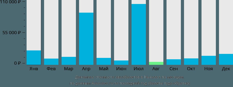 Динамика стоимости авиабилетов в Ньюкасл по месяцам