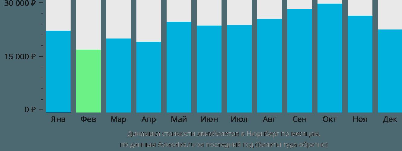 Динамика стоимости авиабилетов в Нюрнберг по месяцам