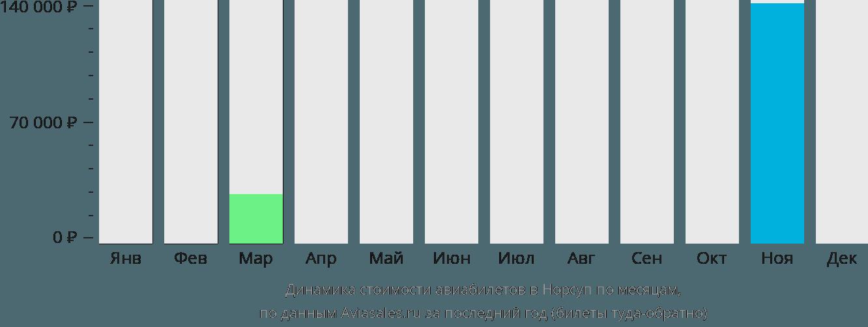 Динамика стоимости авиабилетов в Норсуп по месяцам