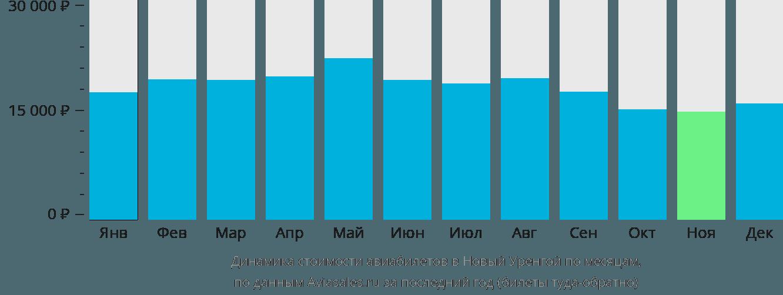Динамика стоимости авиабилетов в Новый Уренгой по месяцам