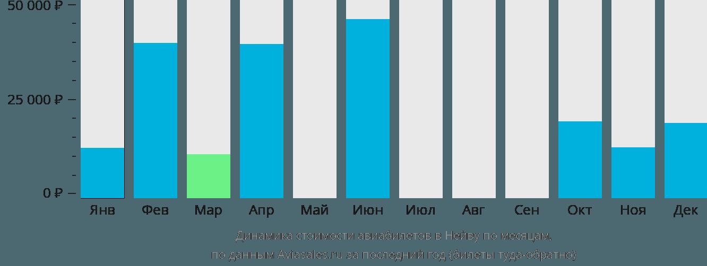 Динамика стоимости авиабилетов в Нейву по месяцам