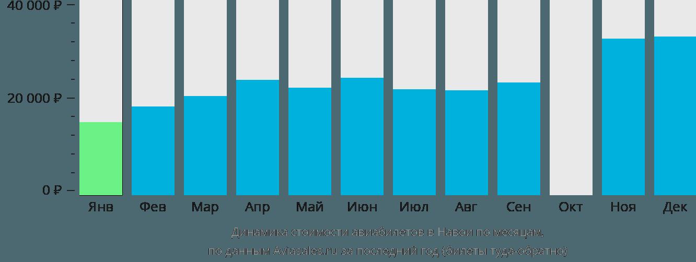 Динамика стоимости авиабилетов в Навои по месяцам