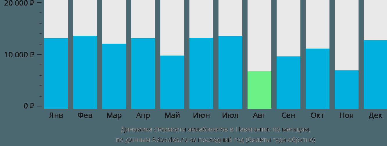 Динамика стоимости авиабилетов в Навегантис по месяцам
