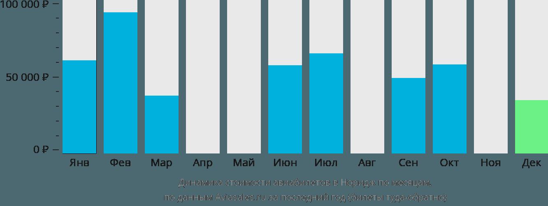 Динамика стоимости авиабилетов в Норидж по месяцам