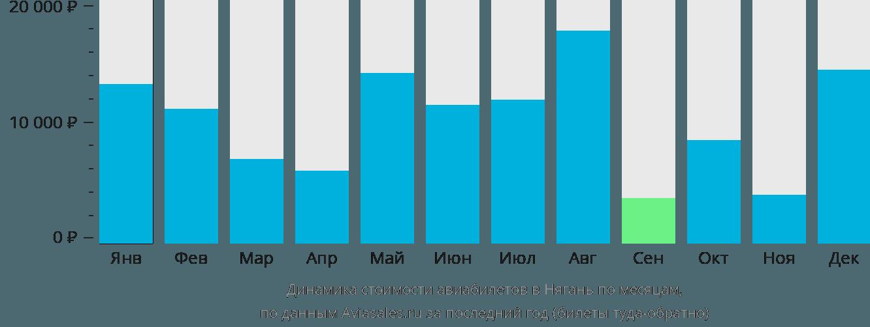 Динамика стоимости авиабилетов в Нягань по месяцам