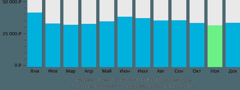 Динамика стоимости авиабилетов в Нью-Йорк по месяцам