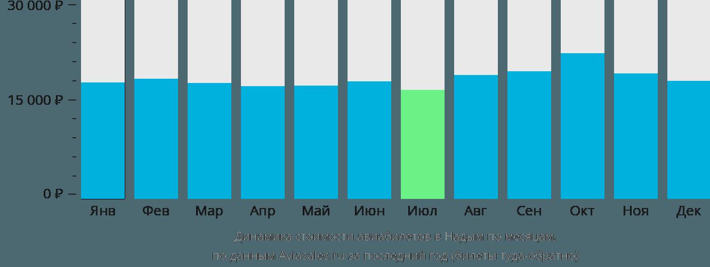 Динамика стоимости авиабилетов в Надым по месяцам