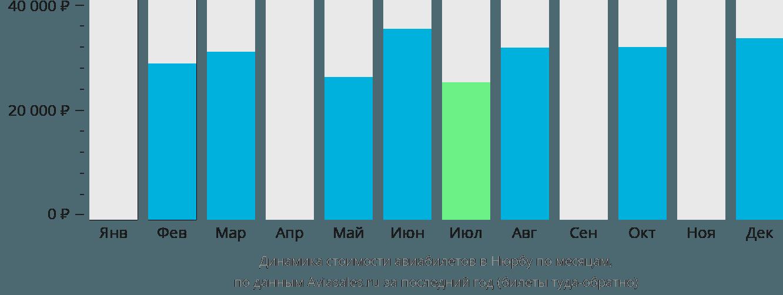 Динамика стоимости авиабилетов в Нюрбу по месяцам