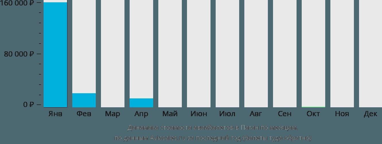 Динамика стоимости авиабилетов в Паган по месяцам