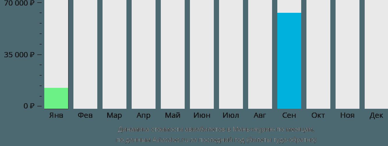 Динамика стоимости авиабилетов в Маньчжурию по месяцам
