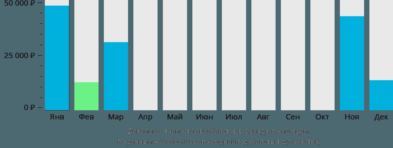 Динамика стоимости авиабилетов в Ориндж по месяцам