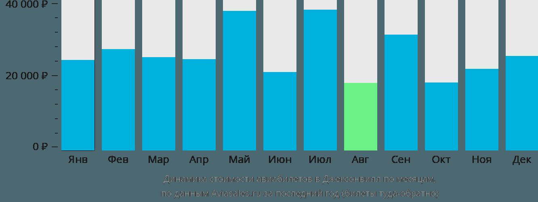 Динамика стоимости авиабилетов Джексонвилл по месяцам