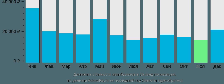 Динамика стоимости авиабилетов в Окленд по месяцам
