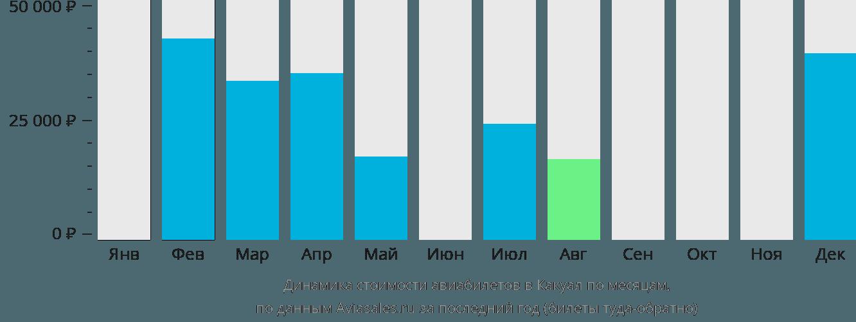 Динамика стоимости авиабилетов в Какоал по месяцам