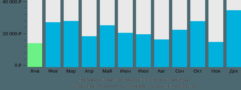 Динамика стоимости авиабилетов в Оахаку по месяцам