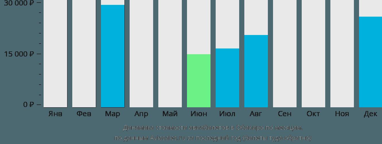 Динамика стоимости авиабилетов в Обихиро по месяцам