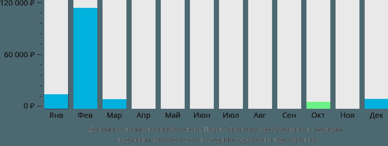 Динамика стоимости авиабилетов в Франсиско де Орельяна по месяцам