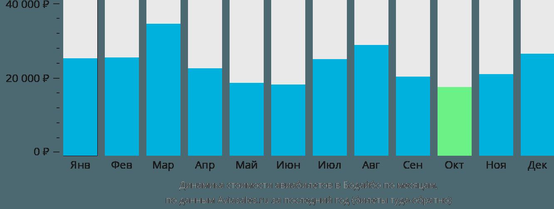 Динамика стоимости авиабилетов в Бодайбо по месяцам