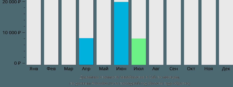 Динамика стоимости авиабилетов в Сай по месяцам