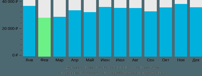 Динамика стоимости авиабилетов в Кахулуи по месяцам
