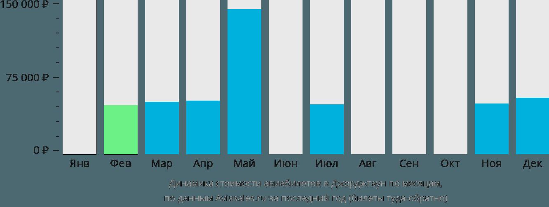 Динамика стоимости авиабилетов в Джорджтаун по месяцам