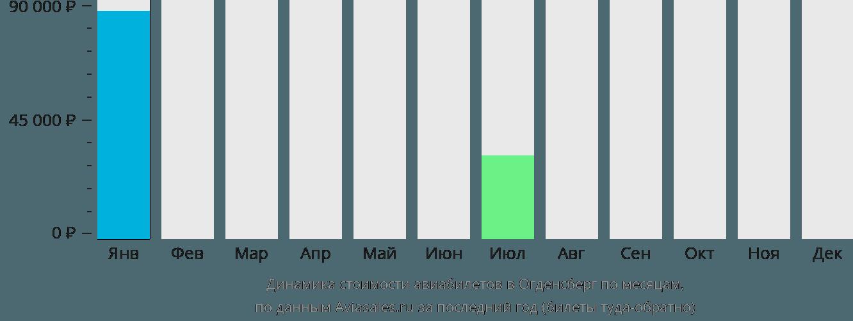 Динамика стоимости авиабилетов в Огденсберг по месяцам