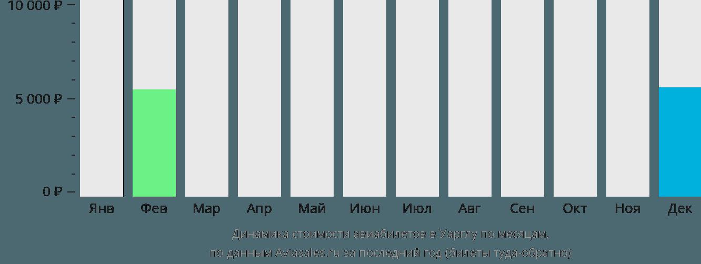 Динамика стоимости авиабилетов в Уарглу по месяцам