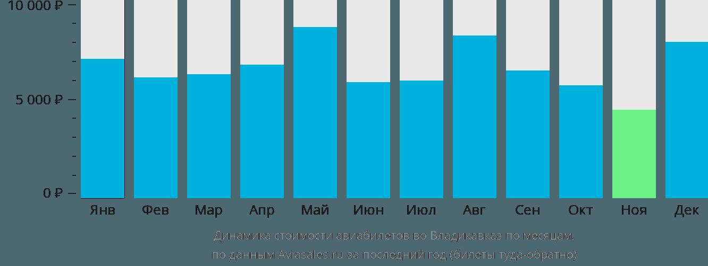 Динамика стоимости авиабилетов во Владикавказ по месяцам