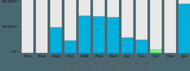 Динамика стоимости авиабилетов в Охрид по месяцам