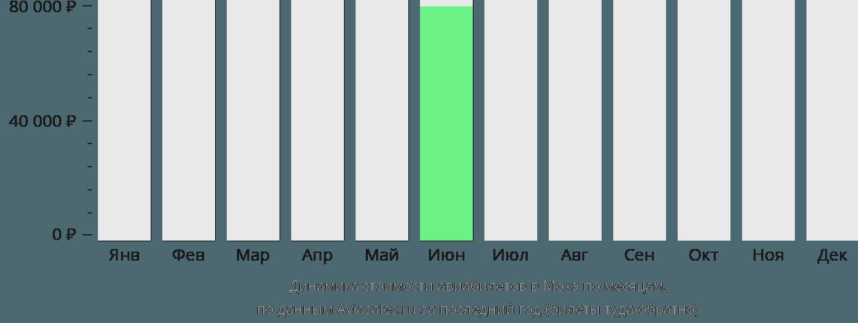 Динамика стоимости авиабилетов в Мохэ по месяцам