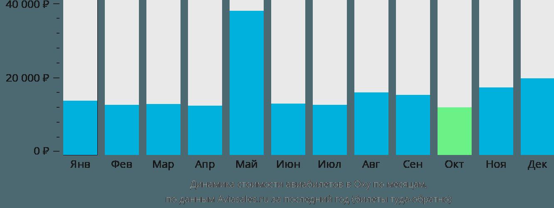 Динамика стоимости авиабилетов в Оха по месяцам