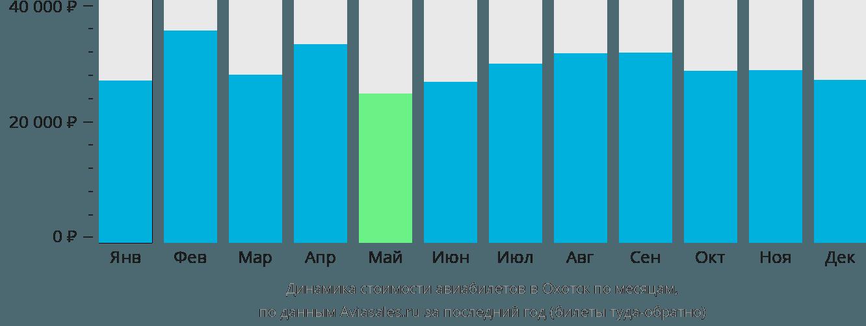 Динамика стоимости авиабилетов Охотск по месяцам