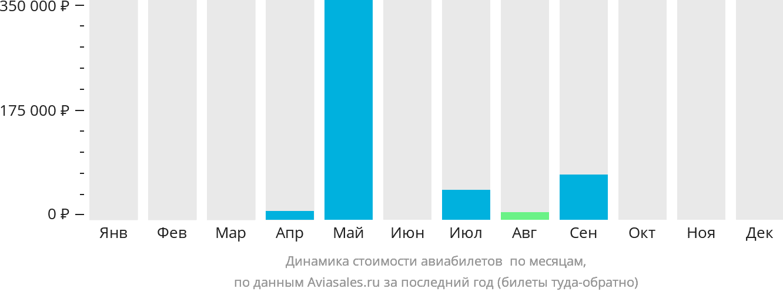 Динамика стоимости авиабилетов Ошима по месяцам