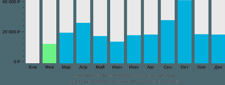 Динамика стоимости авиабилетов в Оиту по месяцам