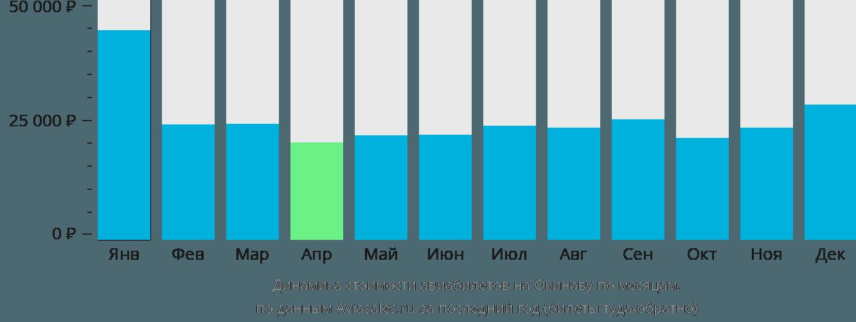 Динамика стоимости авиабилетов на Окинаву по месяцам