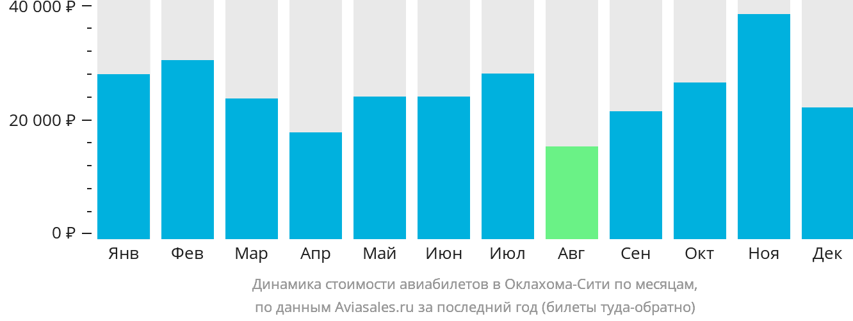 Динамика стоимости авиабилетов Оклахома Сити по месяцам
