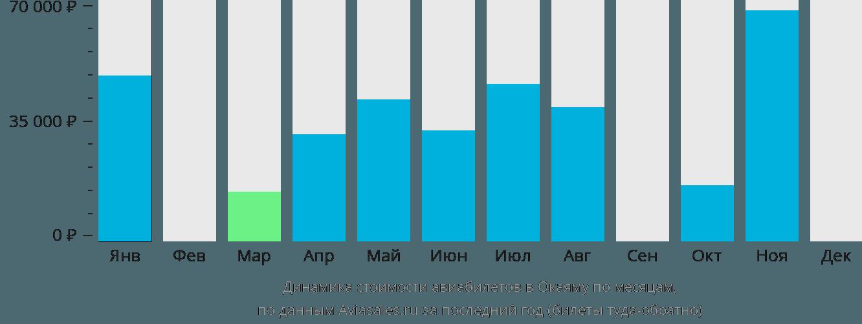 Динамика стоимости авиабилетов в Окаяму по месяцам
