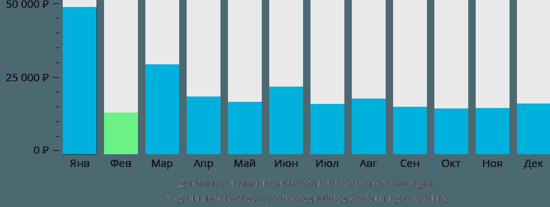 Динамика стоимости авиабилетов в Ольбию по месяцам