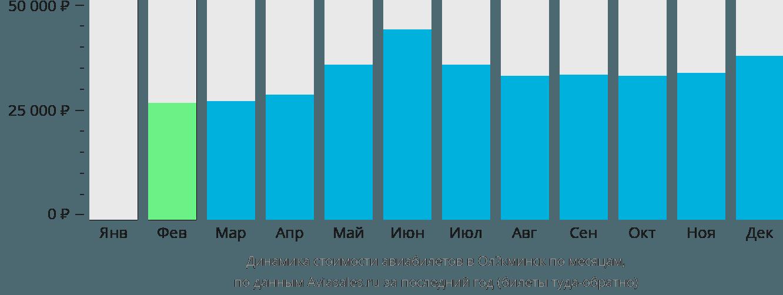 Динамика стоимости авиабилетов в Олёкминск по месяцам