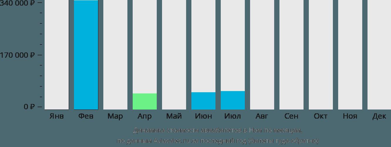 Динамика стоимости авиабилетов в Ном по месяцам