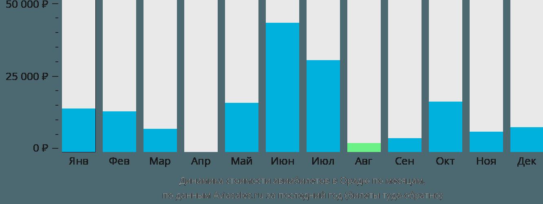 Динамика стоимости авиабилетов в Орадю по месяцам