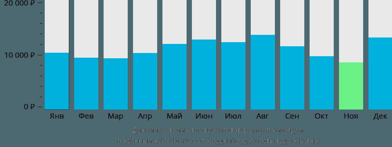 Динамика стоимости авиабилетов в Омск по месяцам