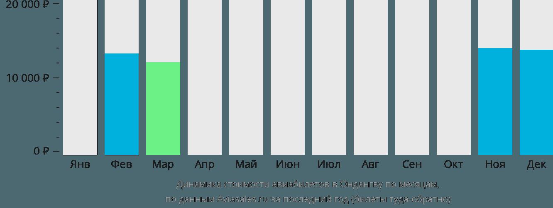Динамика стоимости авиабилетов в Ондангву по месяцам