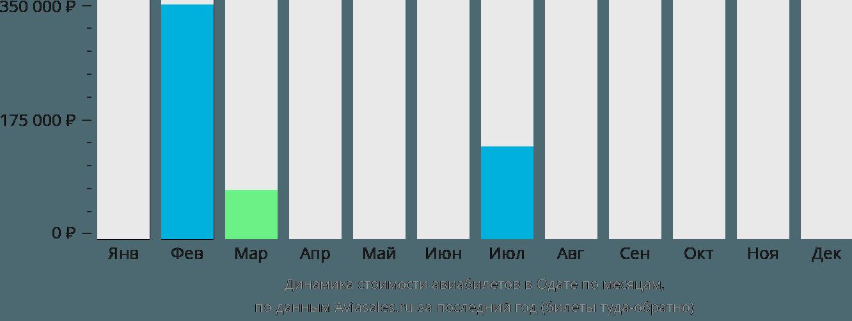 Динамика стоимости авиабилетов в Одате  по месяцам
