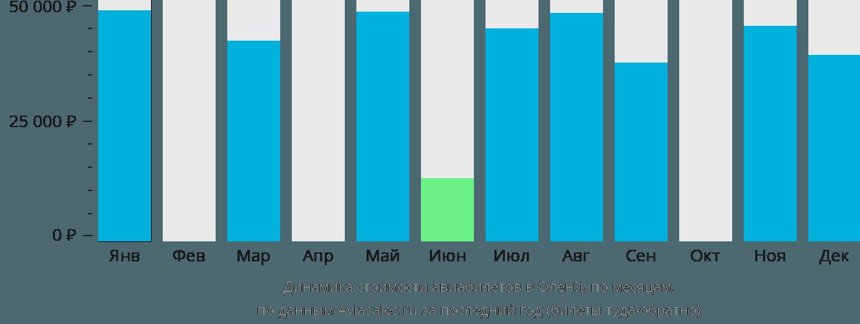 Динамика стоимости авиабилетов в Оленёк по месяцам