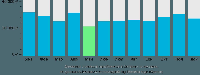 Динамика стоимости авиабилетов Онтарио по месяцам