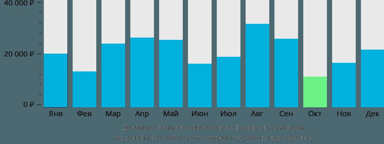 Динамика стоимости авиабилетов в Голд-Кост по месяцам