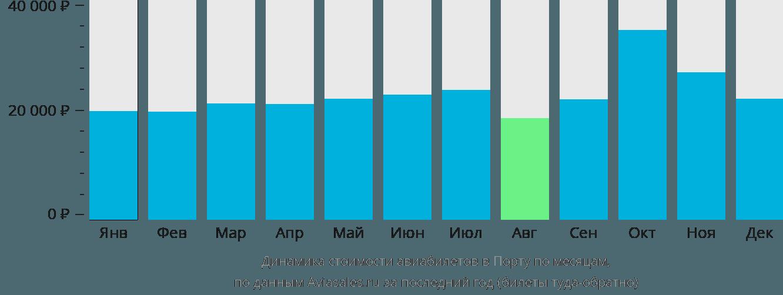 Динамика стоимости авиабилетов в Порту по месяцам