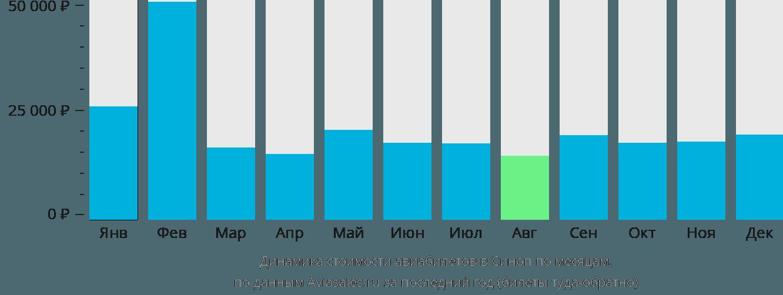 Динамика стоимости авиабилетов в Синоп по месяцам